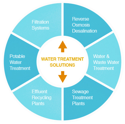 WaterTreatmentSolutions