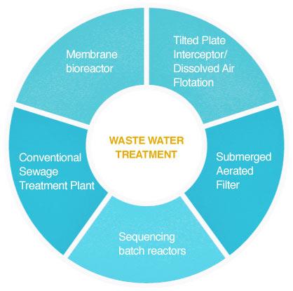 WasteWaterTreatment